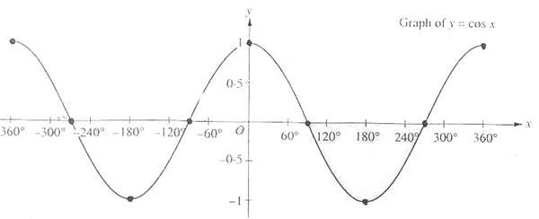 Unit Five - Trigonometry - MCR3U Survival Guide