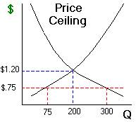 A Price Ceiling Is Maximum That Sellers Are Allowed To Charge For Certain Good The In Example Above Caused