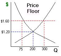 Marvelous A) Price Ceiling  A Price Ceiling Is A Maximum Price That Sellers Are  Allowed To Charge For A Certain Good. The Price Ceiling In The Example  Above Caused A ...